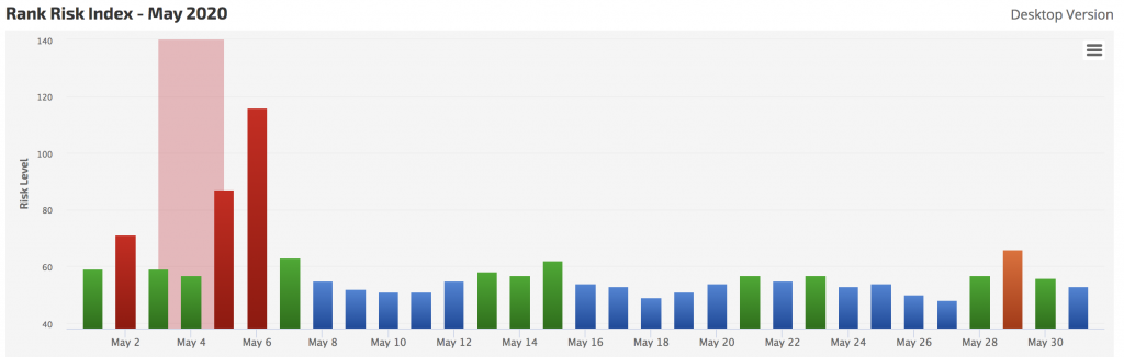 Google SERP Fluctuations History May 2020